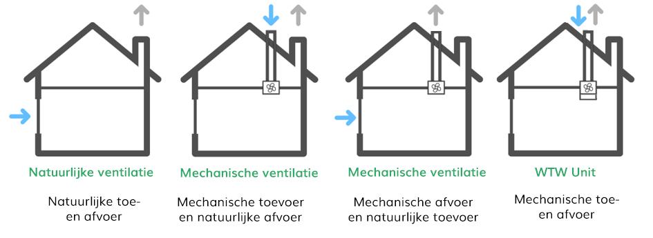 Manieren van ventilatie overzicht