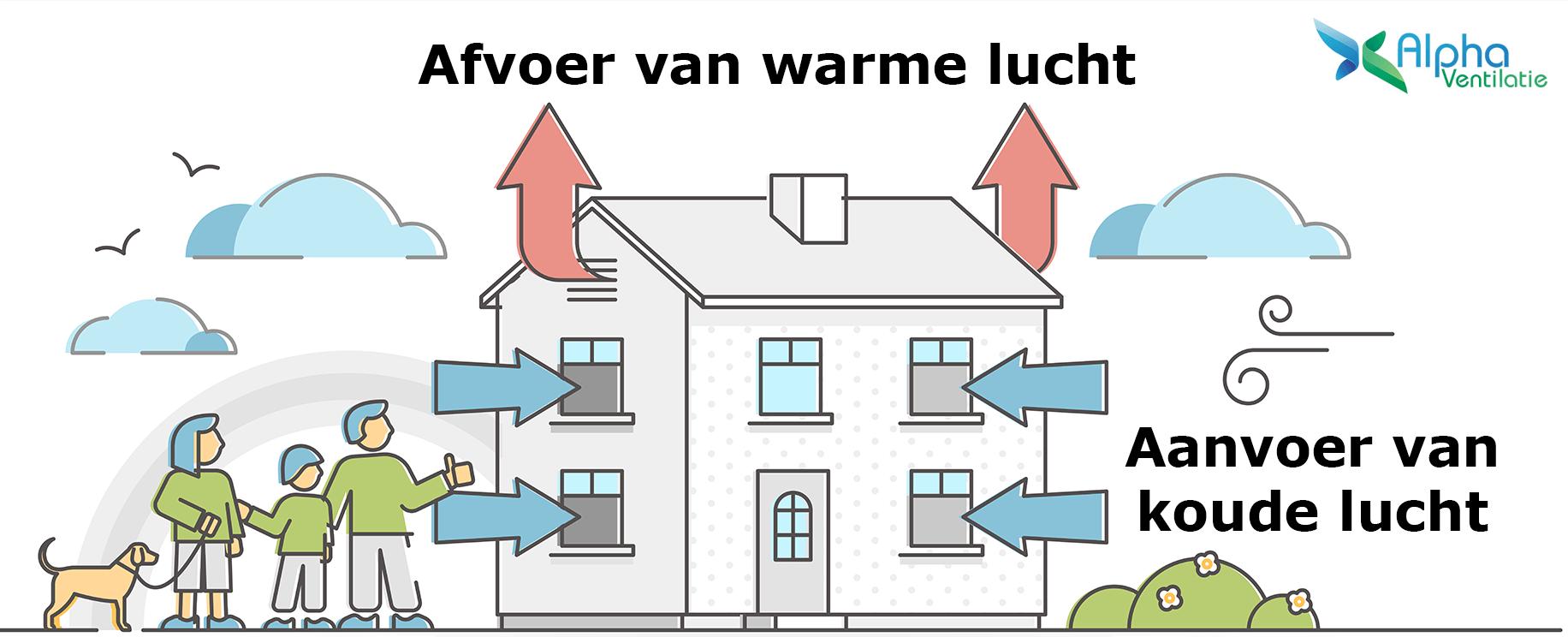 Natuurlijke ventilatie uitleg