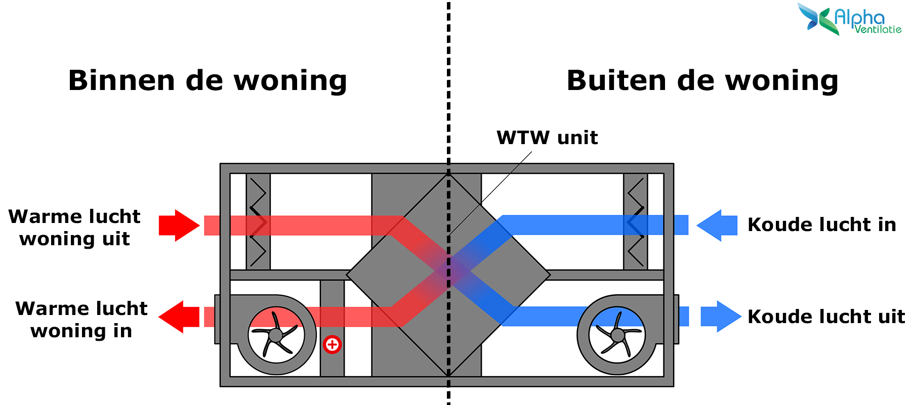 WTW unit werking