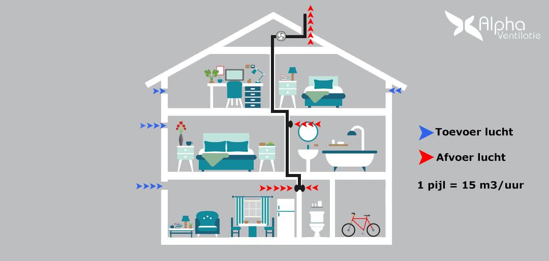 werking mechanische ventilatie