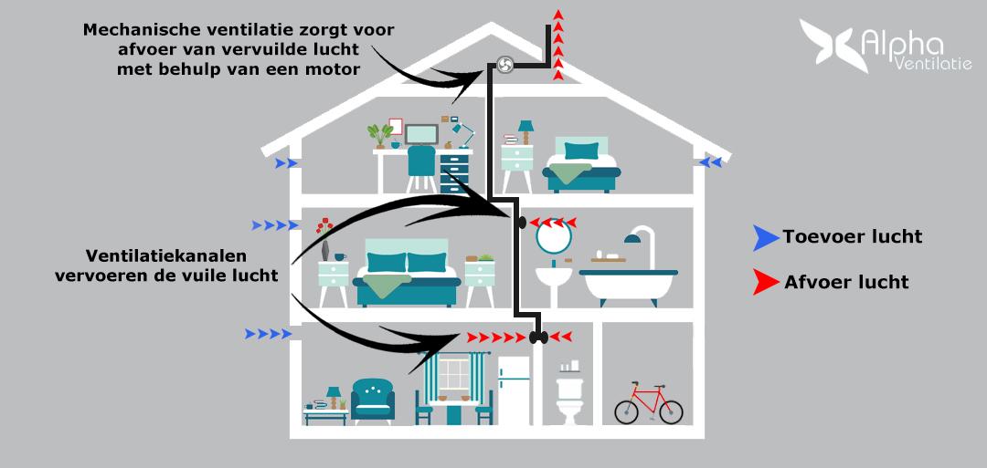 werking van mechanische ventilatie