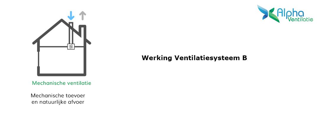 Werking ventilatiesysteem B