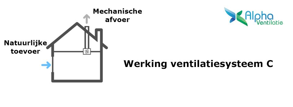 werking ventilatiesysteem c
