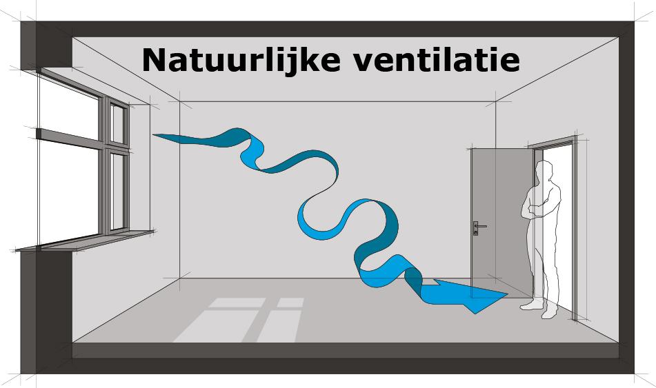 natuurlijke ventilatie bij ventilatieventielen