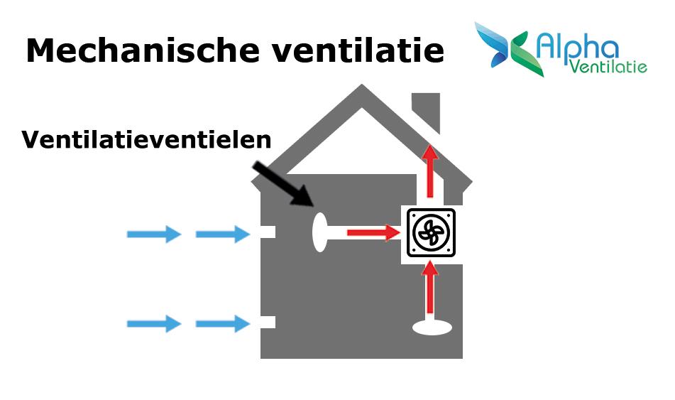 ventilatieventielen bij mechanische ventilatie