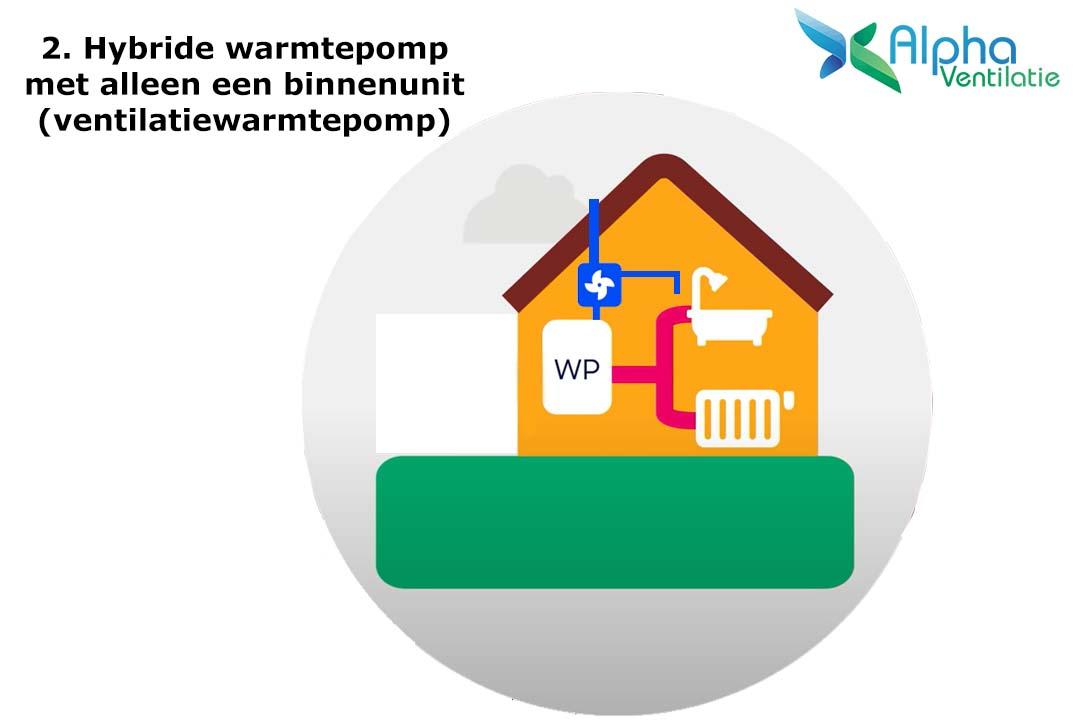 Werking ventilatiewarmtepomp